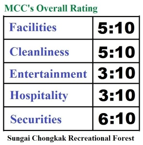 Overall-rating-Sungai-congkak-recretional-park