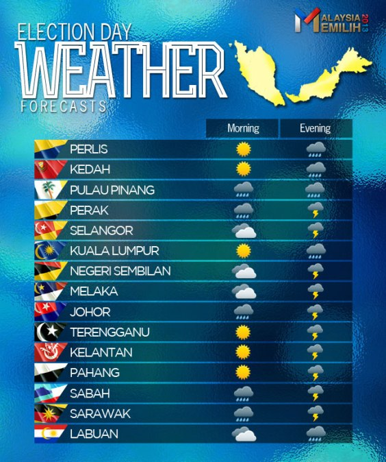 weather forecast-malaysia-car-camping