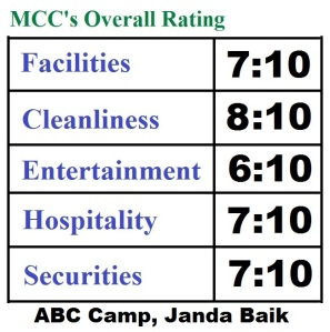 Overall-rating-ABC-camp