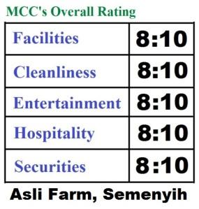 Overall-rating-Asli-farm-Semenyih