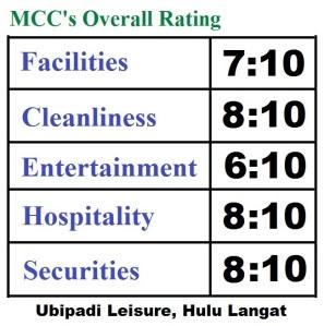 Overall-rating-Ubipadi-Hulu-langat